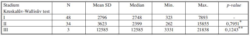 Sérové hladiny HGF v jednotlivých nádorových stadiích Tab. 10. Serum levels of HGF in individual cancer stages