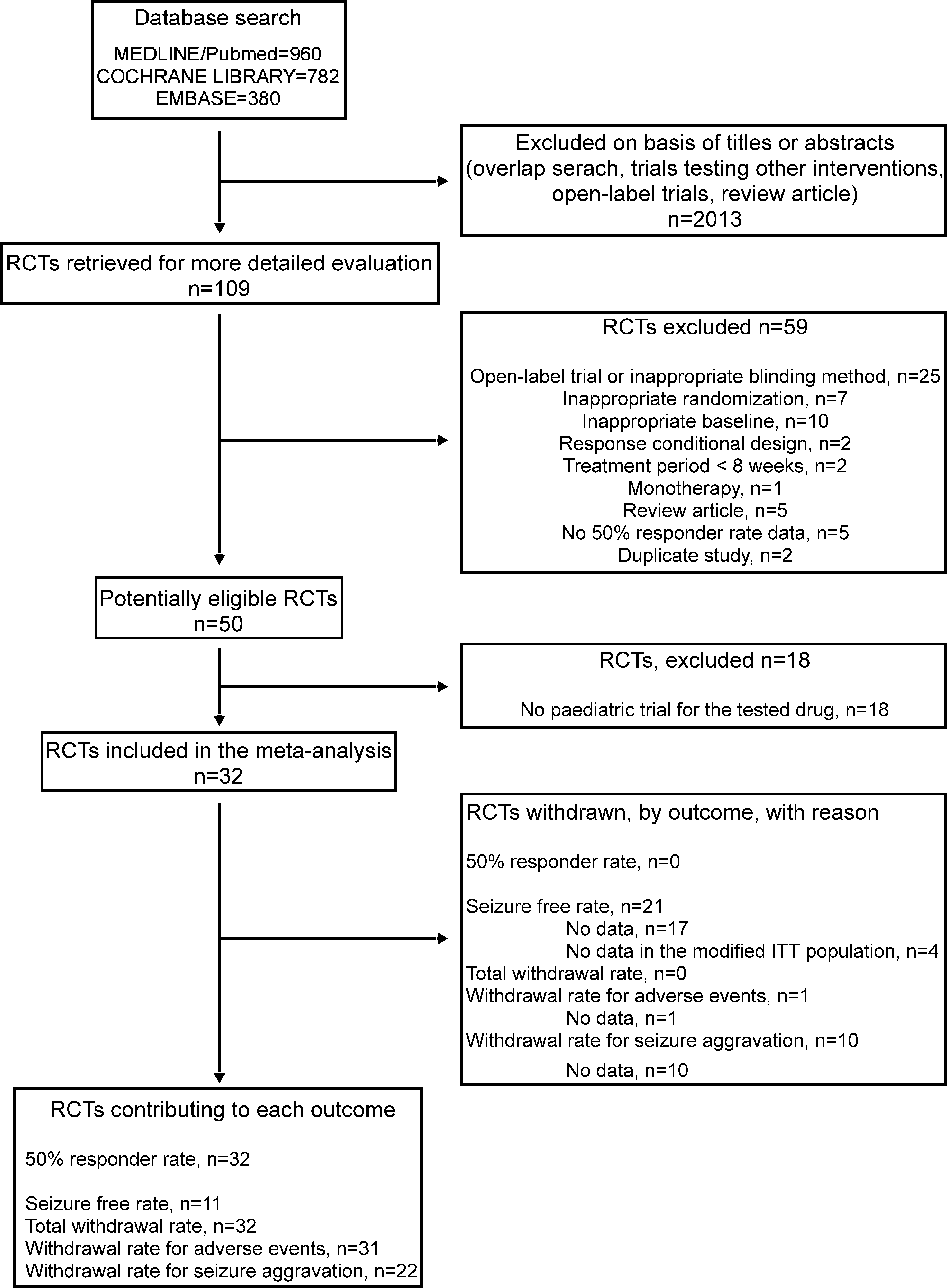 Flow Diagrams of Trials