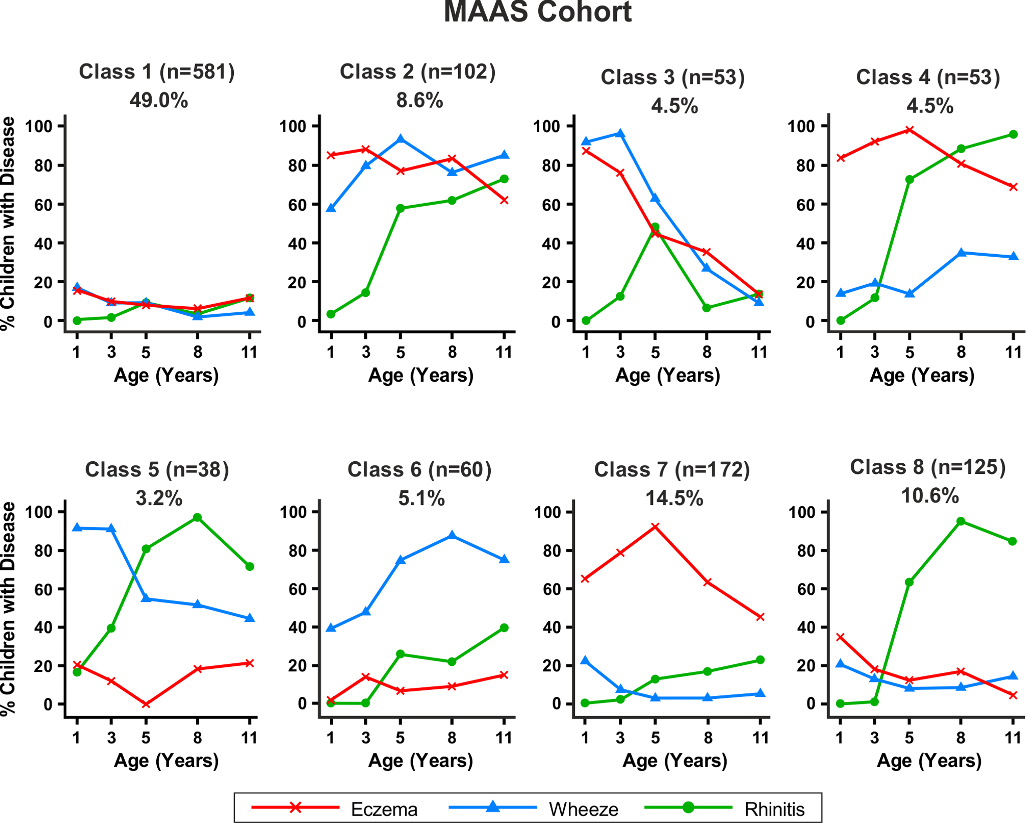 Distinct disease profile classes in MAAS.