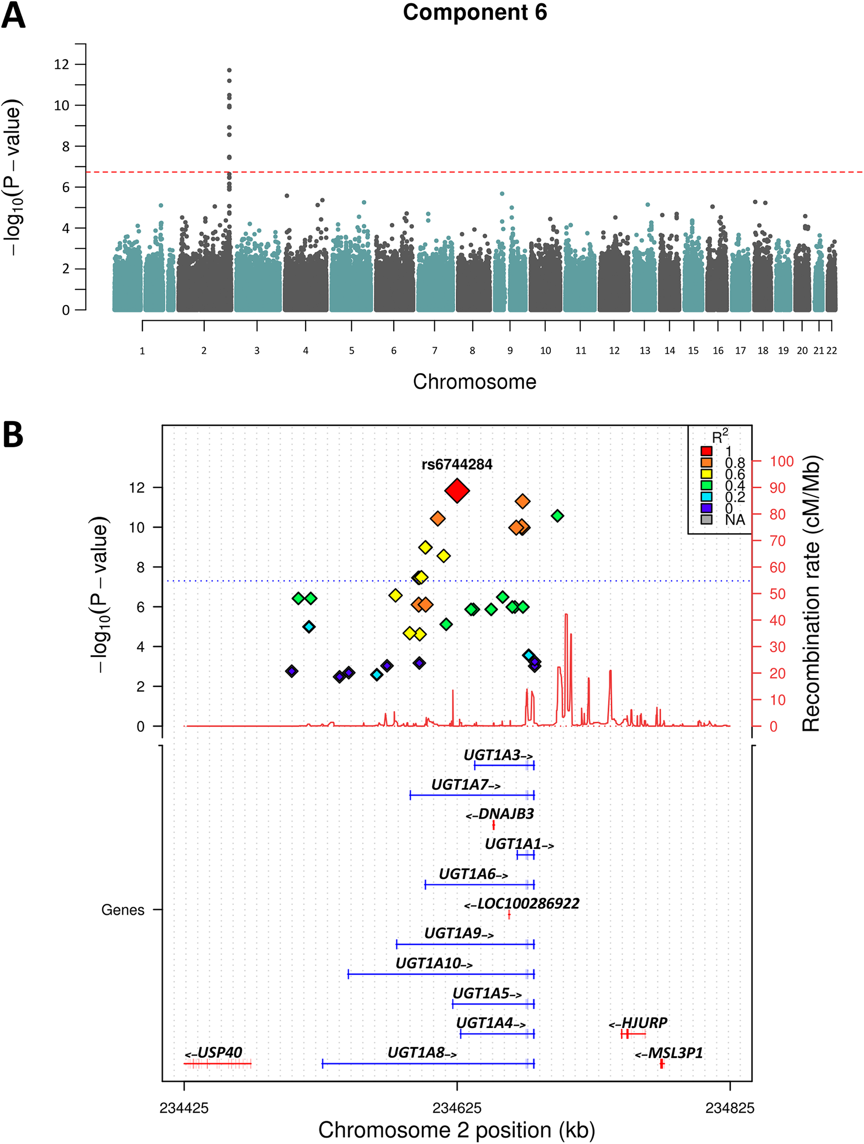 Manhattan plot of Chromosome 2 showing Component 6 associations.