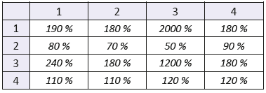 """The coefficient of variation of mixed statistical moments with f(x,y) of order 2. The number of the row denotes order of coordinate """"x"""", the number of the column denotes order of coordinate """"y""""."""