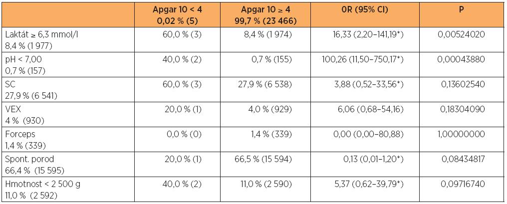Vztah vybraných charakteristik k hodnocení Apgarové méně než 4 body za 10 minut po porodu