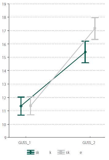 Hodnoty testu GUSS před a po terapii v experimentální a kontrolní skupině. GUSS_1 – průměrná vstupní hodnota skóre testu GUSS, GUSS_2 – průměrná výstupní hodnota skóre testu GUSS, Sk k – kontrolní skupina (zeleně), Sk e – experimentální skupina (šedě).
