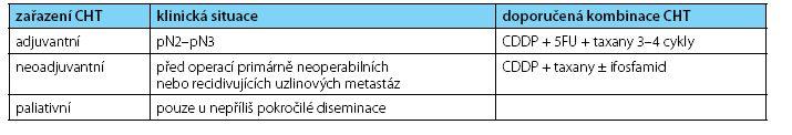 Doporučení pro zařazení chemoterapie u karcinomu penisu (14) Table 3. Recommendation for chemotherapy in penile cancer patients