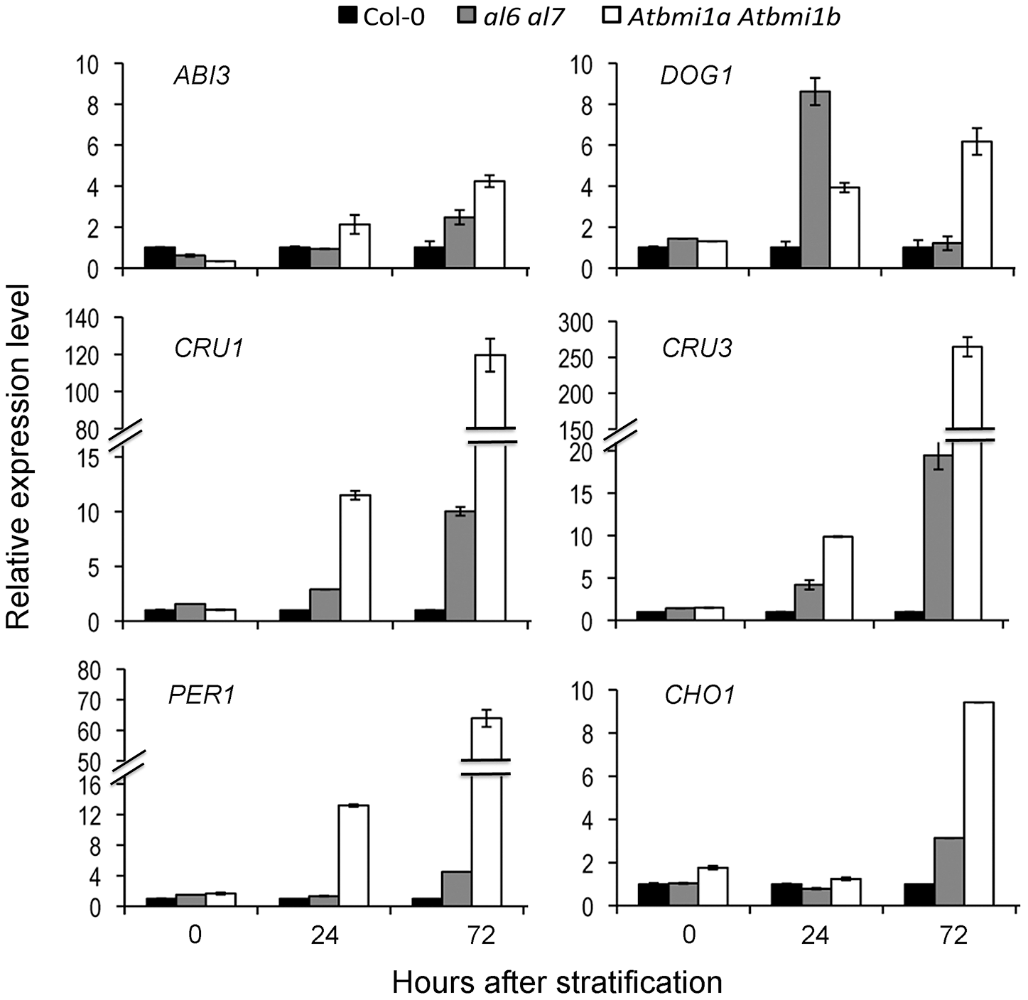 Relative expression levels of seed developmental genes in Col-0, <i>al6 al7</i> and <i>Atbmi1a Atbmi1b</i>.