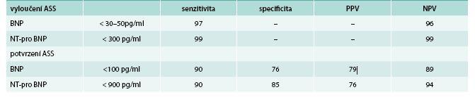 Mezní hodnoty NP doporučované v diagnostice akutního srdečního selhání