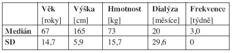Základní matematicko-statistické charakteristiky sledovaného souboru - ženy (N = 19) – vybrané antropometrické parametry a údaje o HD léčbě.