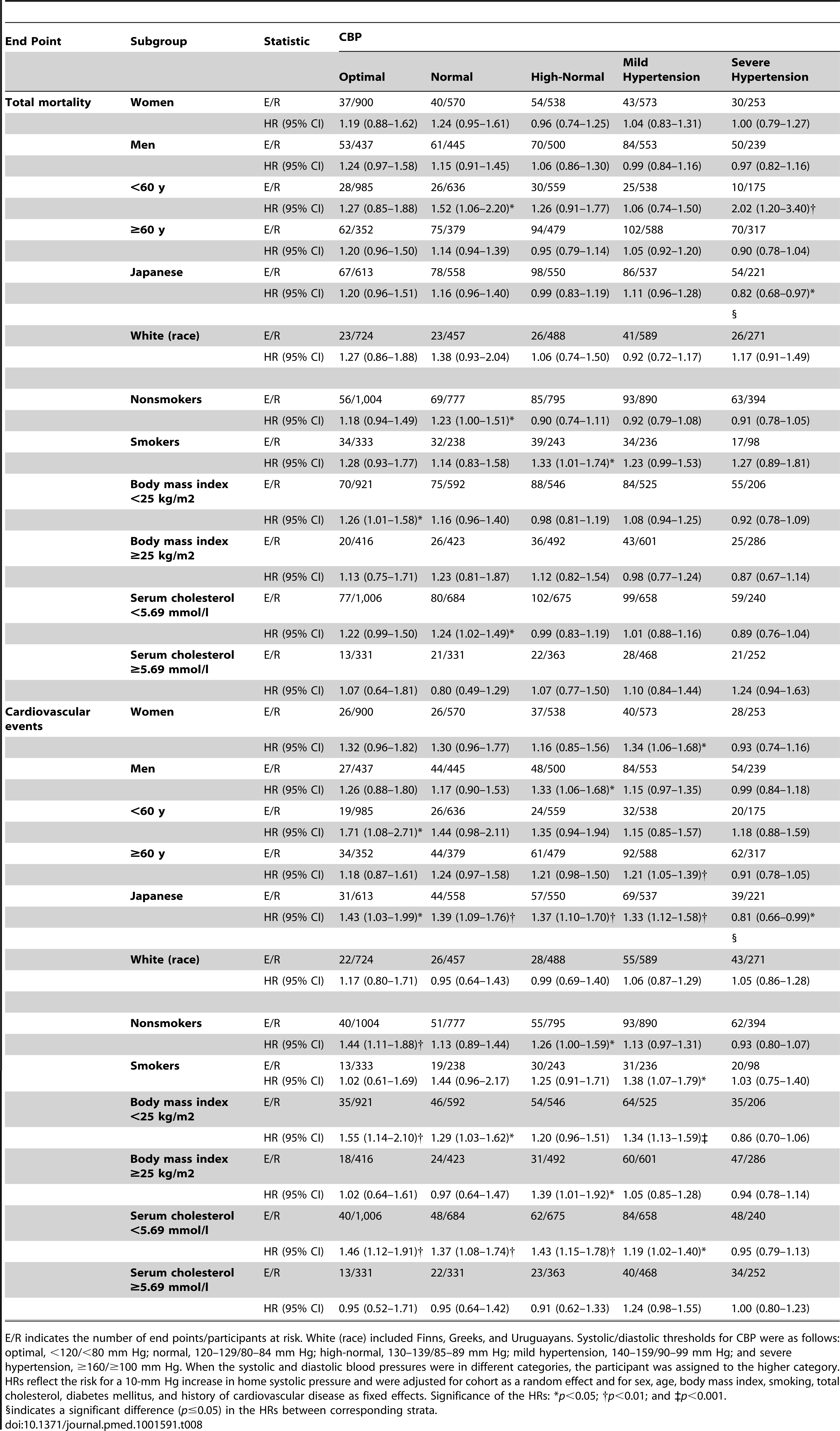 Sensitivity analysis for total mortality and cardiovascular events according to anthropometric characteristics and cardiovascular risk factors.