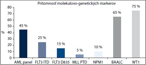 Zastúpenie molekulovo-genetických markerov u všetkých pacientov.