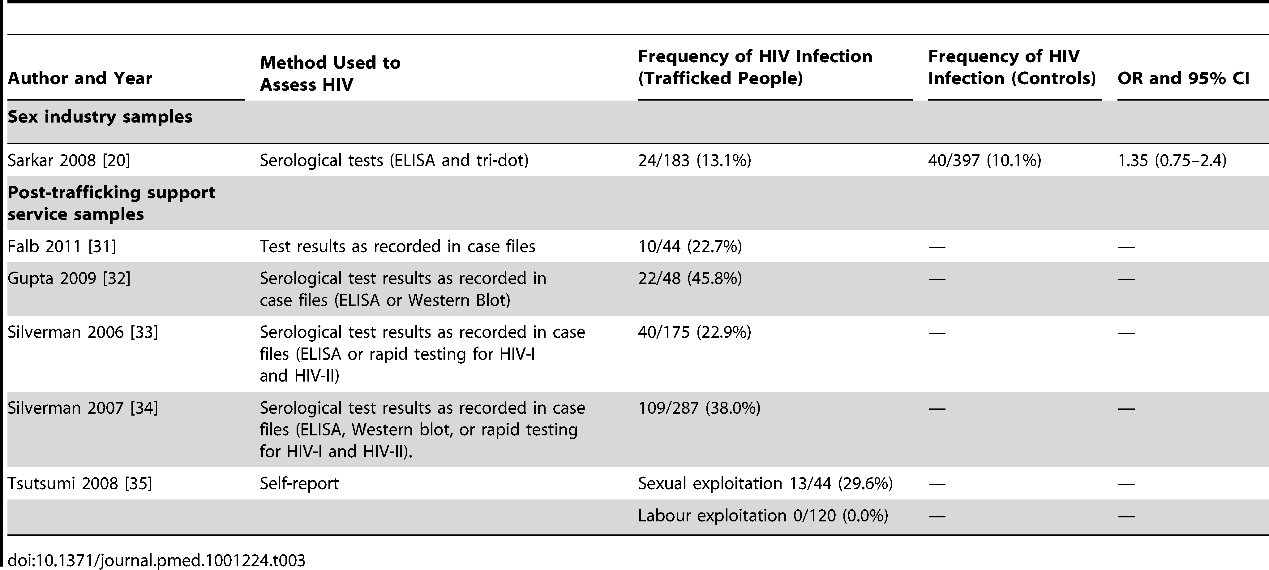 Prevalence and risk of HIV infection among trafficked women (<i>n</i>=6).