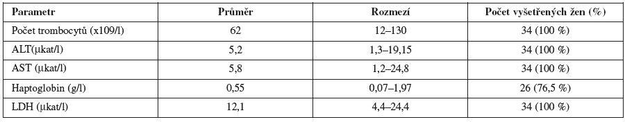 Laboratorní hodnoty u pacientek s HELLP syndromem