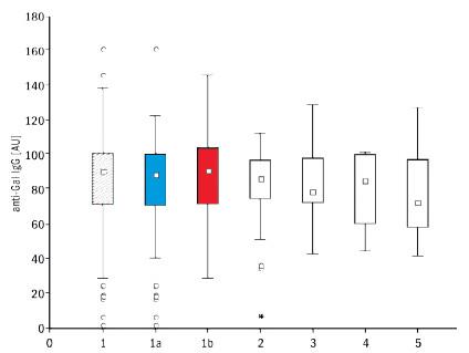 Antigalaktosylové protilátky IgG v sérech 145 zdravých osob (1 – muži i ženy, 1a – muži, n = 61, 1b – ženy, n = 84) a pacientů s nádory (2 – 22 pacientek se zhoubným novotvarem prsu, 3 – 20 pacientů se zhoubným novotvarem tlustého střeva, 4 – 6 pacientů s novotvarem slinivky břišní a 5 – 9 pacientů se zhoubným melanomem) Krabicový graf z více proměnných zahrnuje 25–75 % naměřených hodnot; ⎕ = medián; I = rozsah hodnot neodlehlých; o = odlehlé hodnoty; + = extrémy. Fig 1. Anti-galactosyl IgG antibodies in the serum of 145 healthy controls (1 – males and females, 1a – males, n = 61, 1b – females, n = 84) and 57 cancer patients (2 – 22 females with breast cancer, 3 – 20 patients with colorectal cancer, 4 – 6 patients with pancreatic cancer, and 5 – 9 patients with malignant melanoma). Box plot for multiple variables includes 25–75% measured values; ⎕ = median; I = non-outlier range; o = outliers; + = extremes.