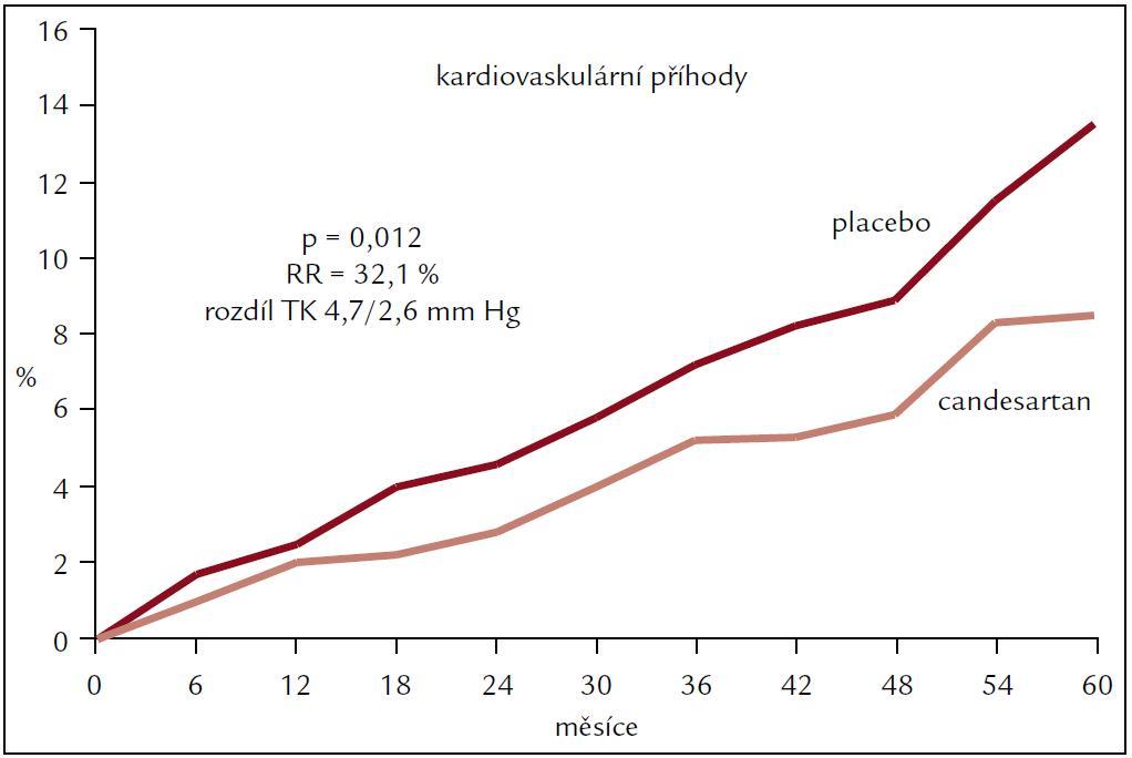 Kardiovaskulární příhody ve studii SCOPE – nemocní na monoterapii.