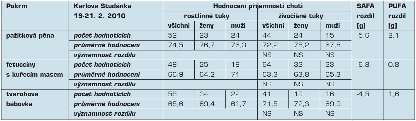 Hodnocení příjemnosti chuti, rozdíly obsahu mastných kyselin v rámci víkendového semináře pořádaného v Karlově Studánce