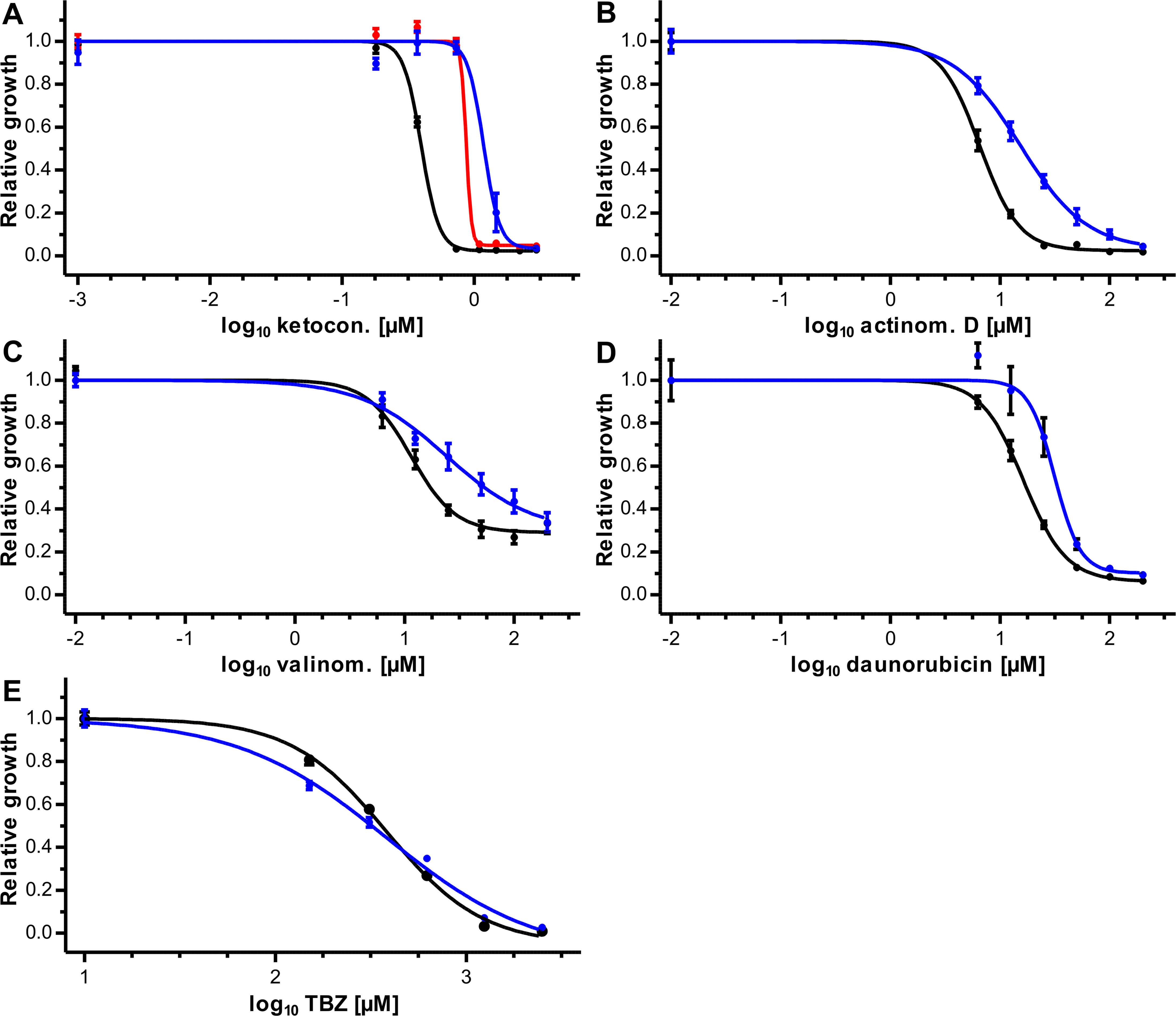 Effects of <i>Ceg</i>Pgp-9 expression on toxicity of directly fungicidal potential Pgp substrates.