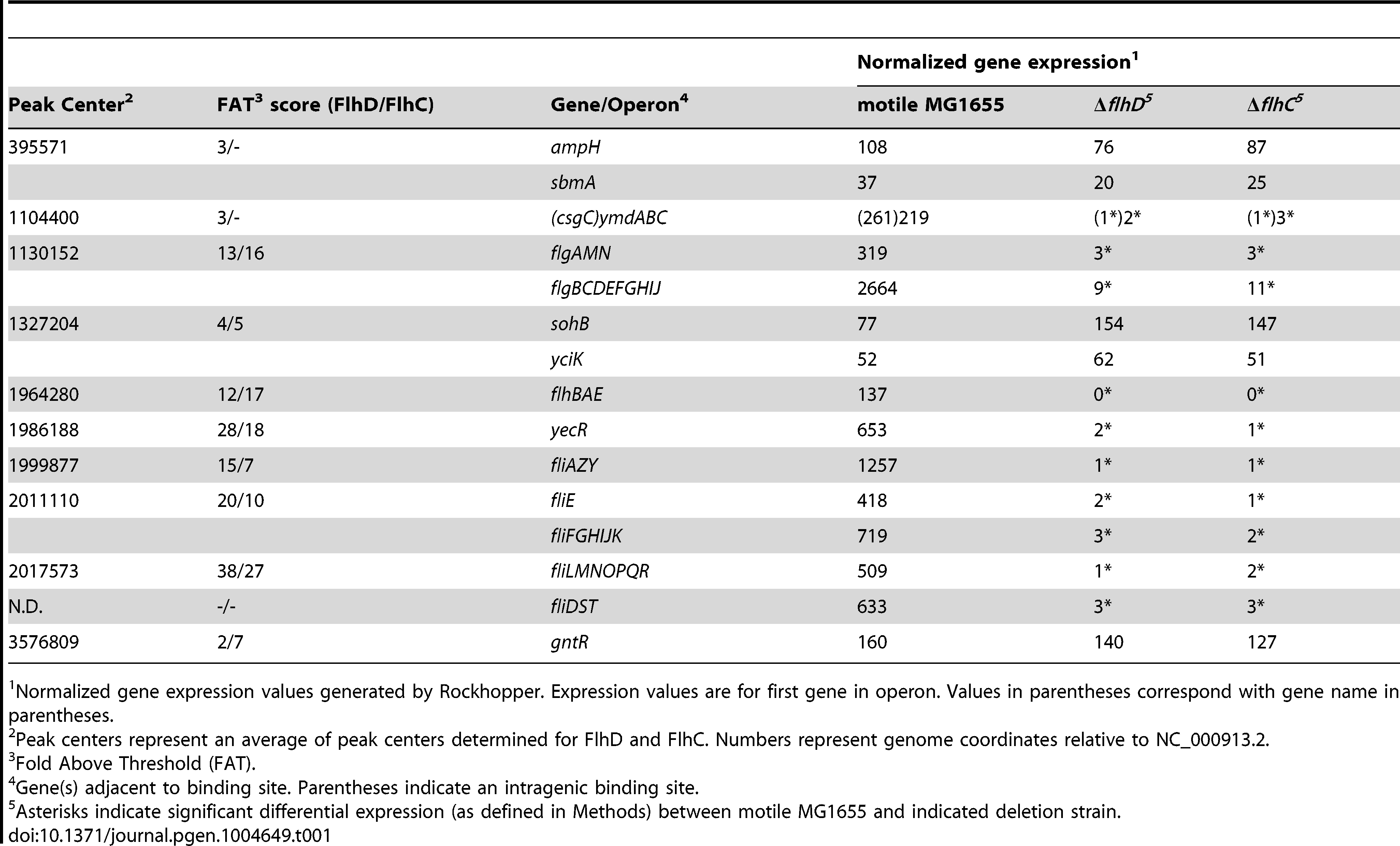 FlhDC binding sites and expression of associated genes.