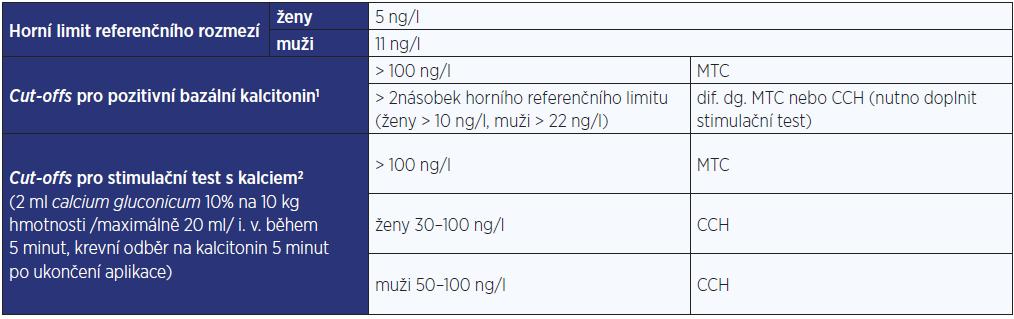 Referenční meze a cut-offs pro pozitivní kalcitonin
