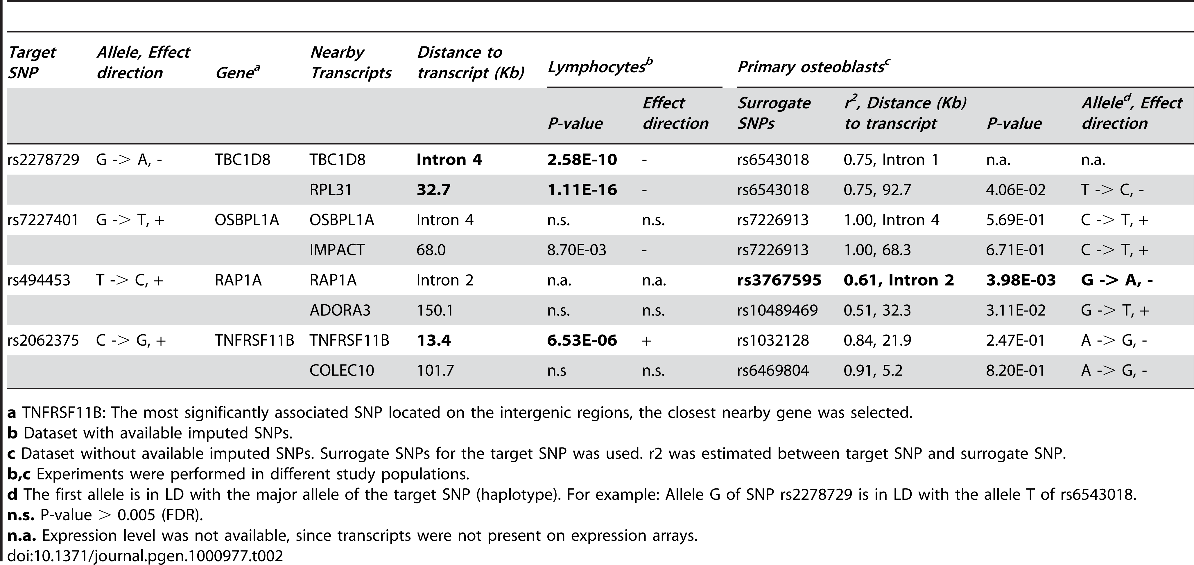 <i>Cis</i>-expression quantitative trait locus analyses of genome-wide significant SNPs (p &lt; 4.3 x 10<sup>-7</sup>) selected from <em class=&quot;ref&quot;>Table 1</em> with transcript levels in human lymphocytes and primary osteoblasts.