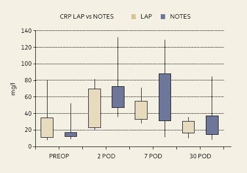 Hodnoty CR P a leukocytů po transgastrické a laparoskopické ovarektomii v experimentu na laboratorním seleti. (POD = pooperační den) Graph 1. CRP and leukocytes levels after transgastric and laparoscopic ovarectomy in laboratory pigs. (POD = postoperative day)