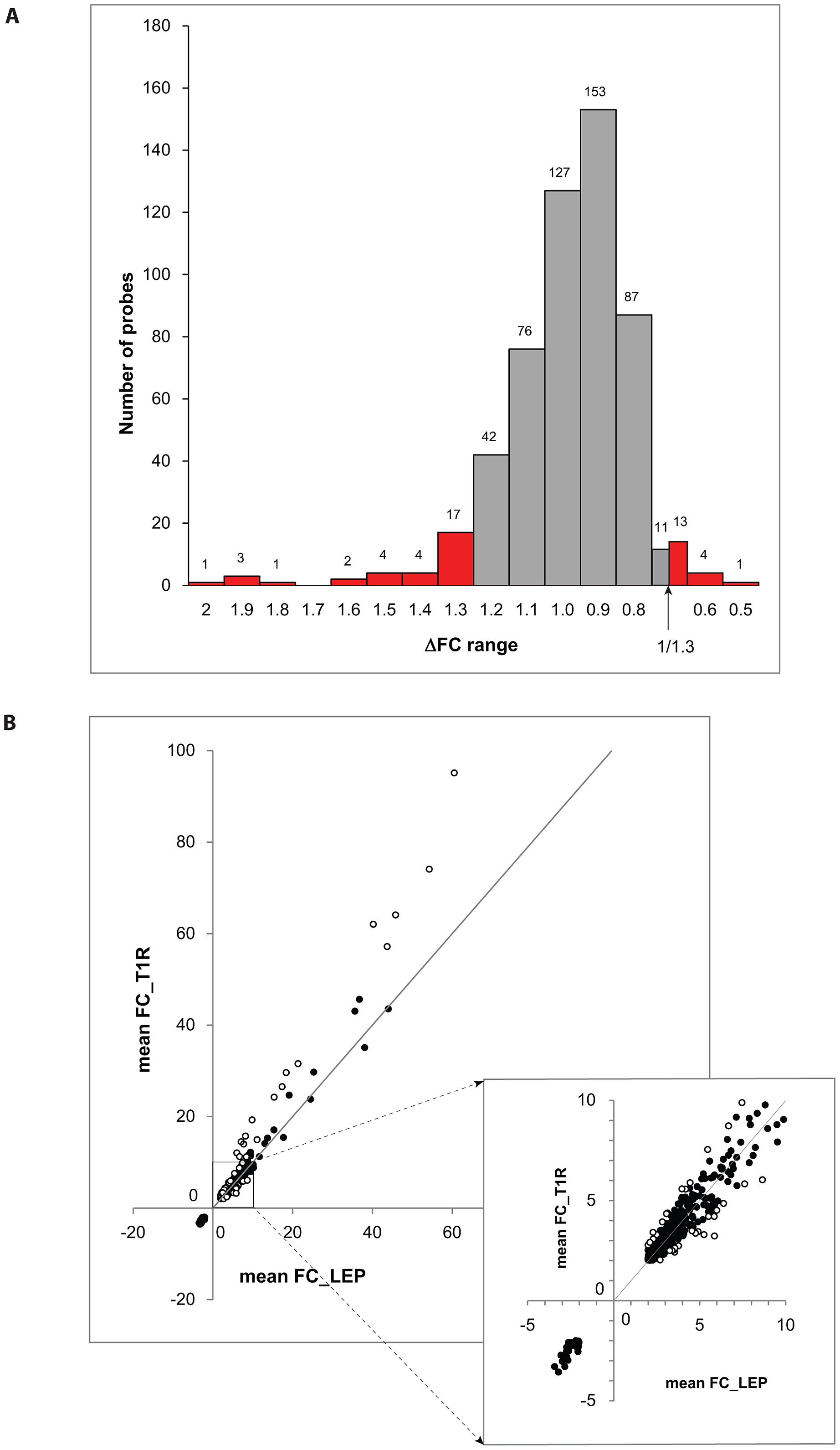 Differentially triggered genes by <i>M. leprae</i> sonicate in whole blood of T1R-affected and T1R-free leprosy patients.