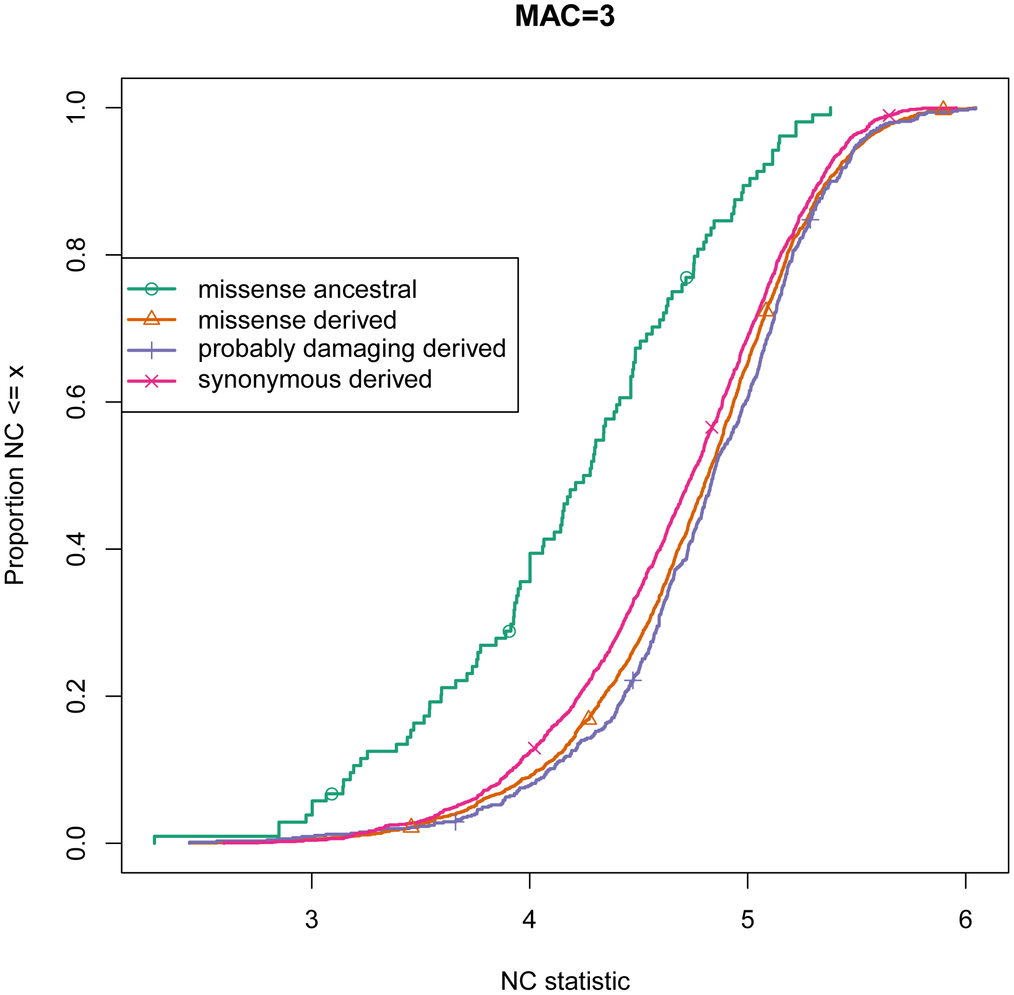 Empirical Cumulative Distribution Function of the NC statistic for alleles at minor allele count 3 in GoNL data.