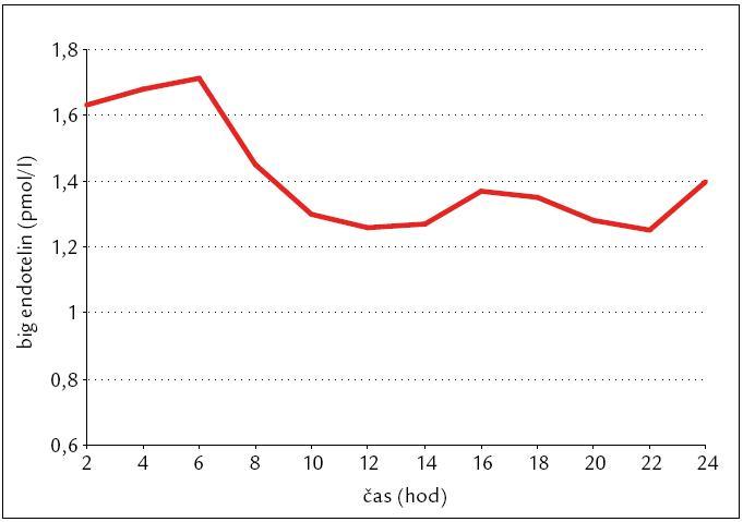 Samostatný průměr, který je více než 2násobkem normy, a je zde jasně vidět postupný noční vzestup na ranní maximum v 6 hod.