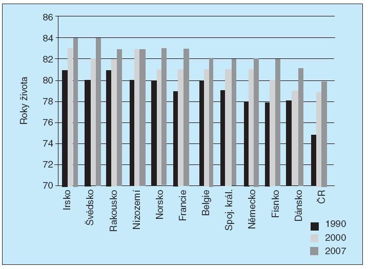 Střední délka dožití při narození, ženy, 2004.<br>Podle WHO Statistics 2009 (31).