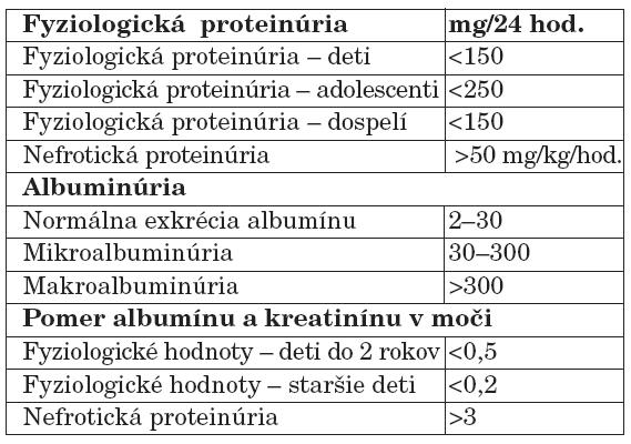 Normálne hodnoty proteinúrie.