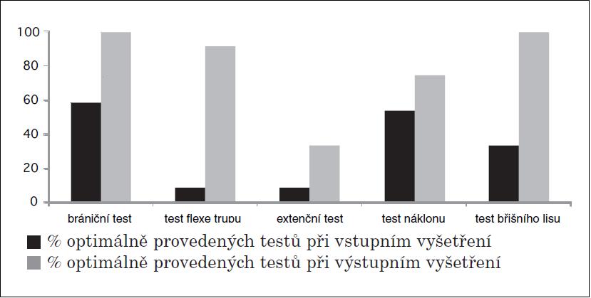 Znázornění vstupního a výstupního vyšetření testů hodnotících funkci HSSP u skupiny zařazené do terapie.