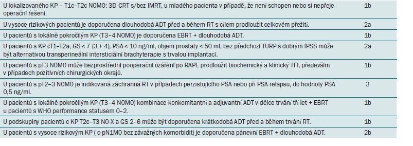 Doporučení EAU pro radioterapii s kurativním záměrem.
