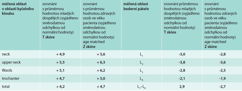 Výsledky měření kostní hustoty před léčbou