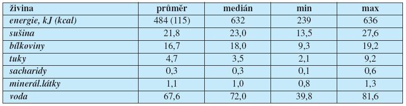 Obsah hlavních živin ve 100g svaloviny kapra obecného v (%)