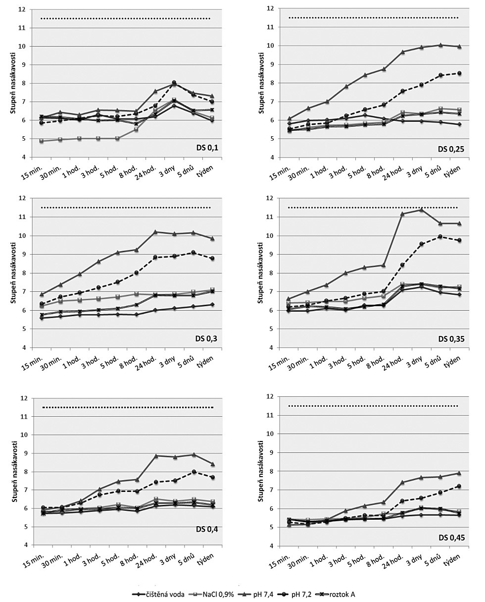 Nasákavost kyselé formy CMC s DS od 0,1 do 0,45 v různých médiích