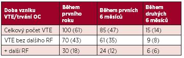 Počet VTE během prvního roku užívání OC (v závorce je počet vrozené trombofilie a APS).