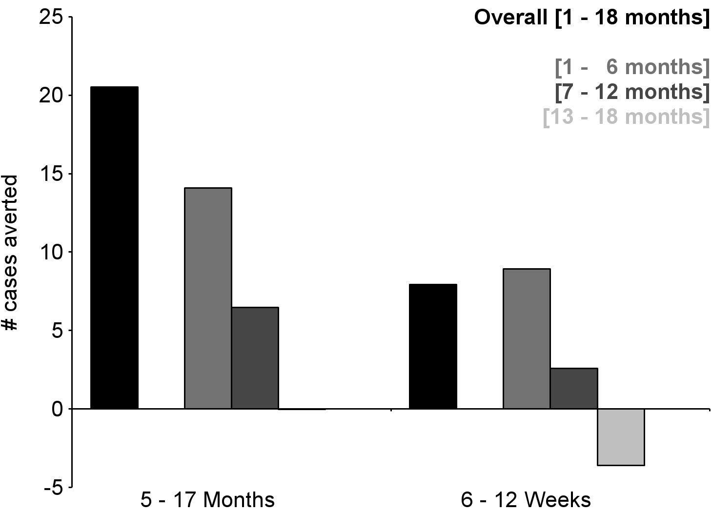 Number of cases of severe malaria (secondary case definition) averted per 1,000 participants vaccinated during an 18-mo follow-up period (per-protocol population).