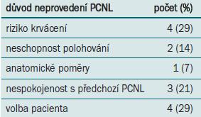 Důvod neprovedení PCNL.