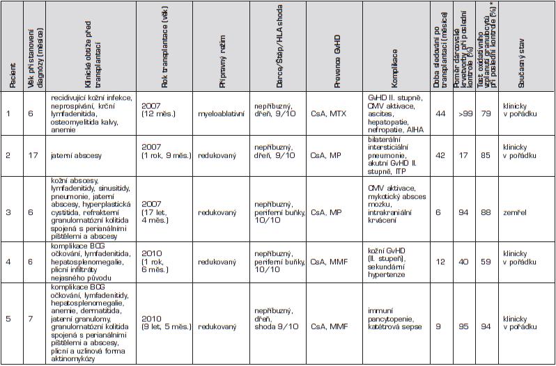 Přehled pacientů s chronickou granulomatózní chorobou léčených transplantací hematopoetických buněk v České republice (n = 5).