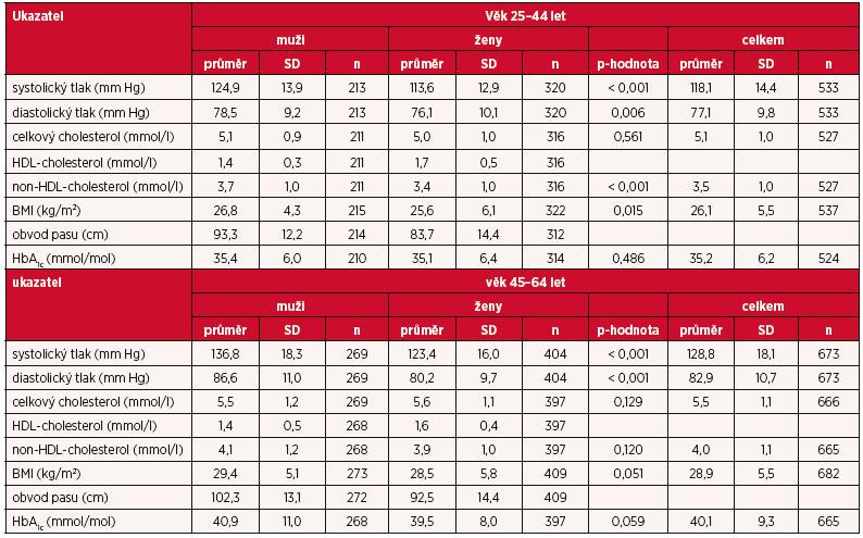 Sledované ukazatele studie EHES 2014 (průměr, směrodatná odchylka, p-hodnota pro rozdíl mezi muži a ženami) podle věku