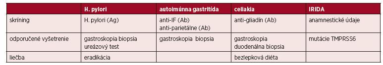 Diagnostický prístup pri refrakternej IDA