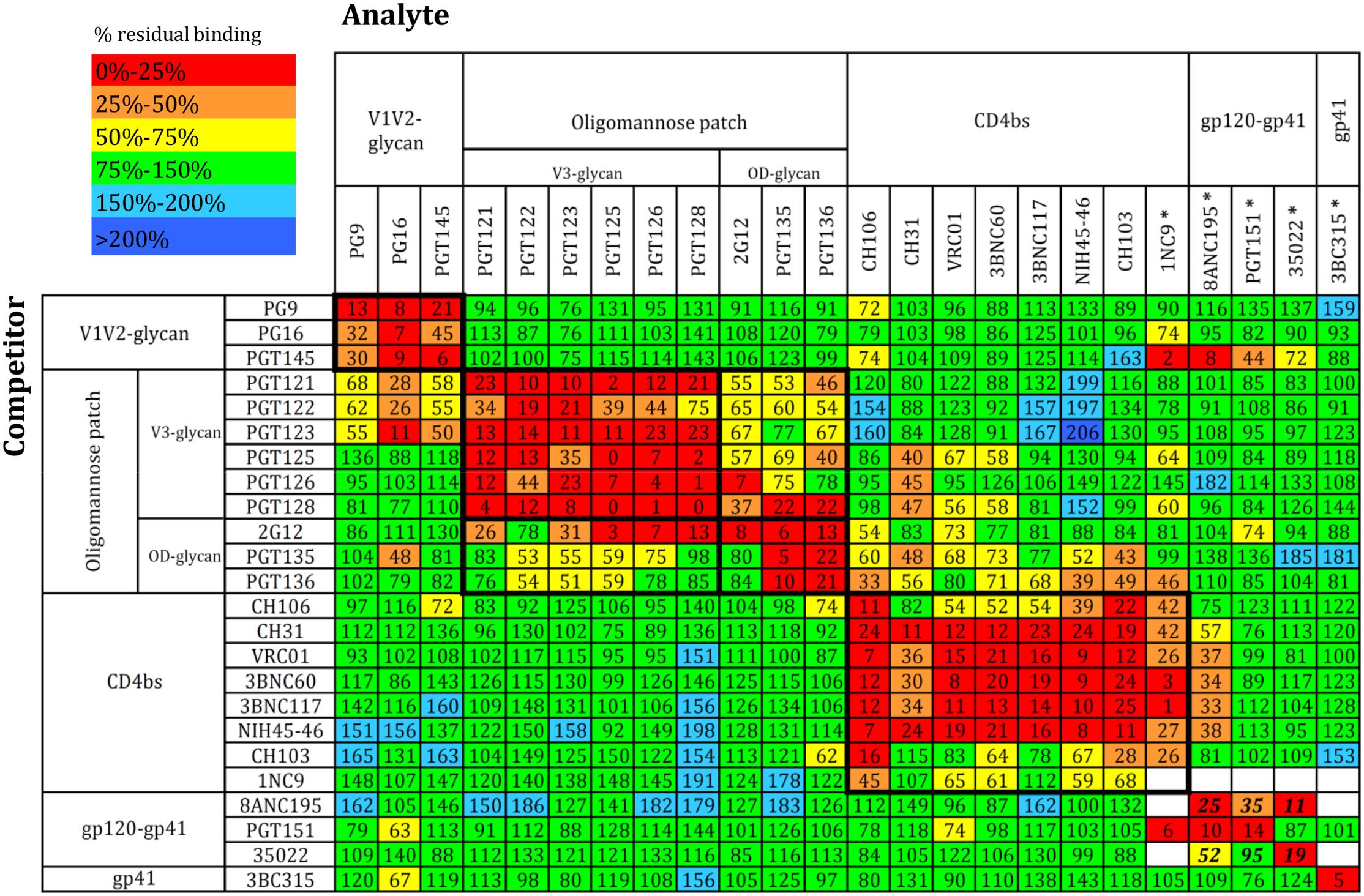 bNAb cross-competition matrix for the BG505 SOSIP.664 trimer.