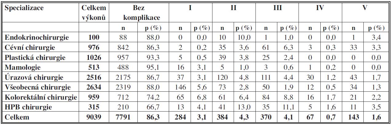 Spektrum jednotlivých komplikací podle specializací Tab. 2: Spectrum of complications according to a specialization