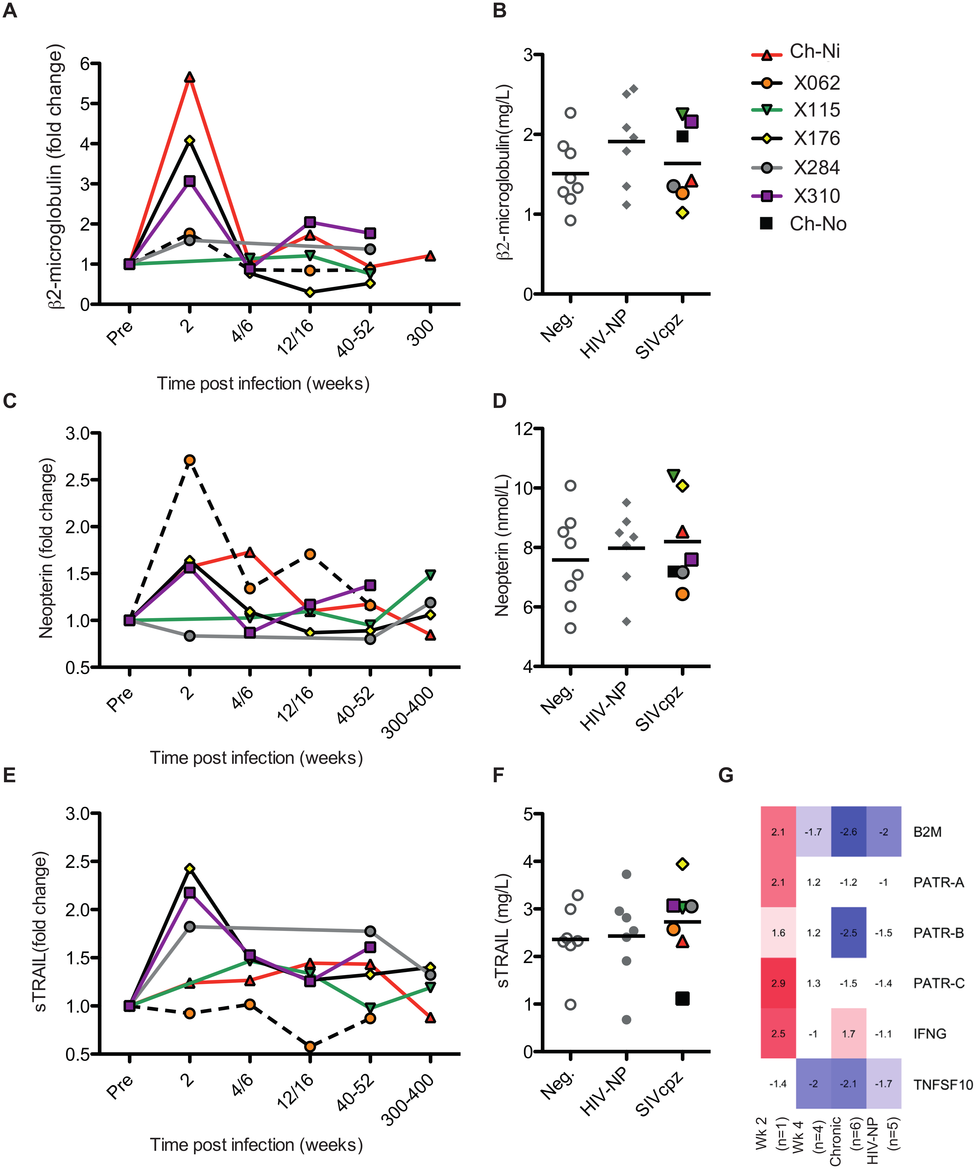 Soluble markers of immune activation in the plasma of SIVcpz infected chimpanzees.
