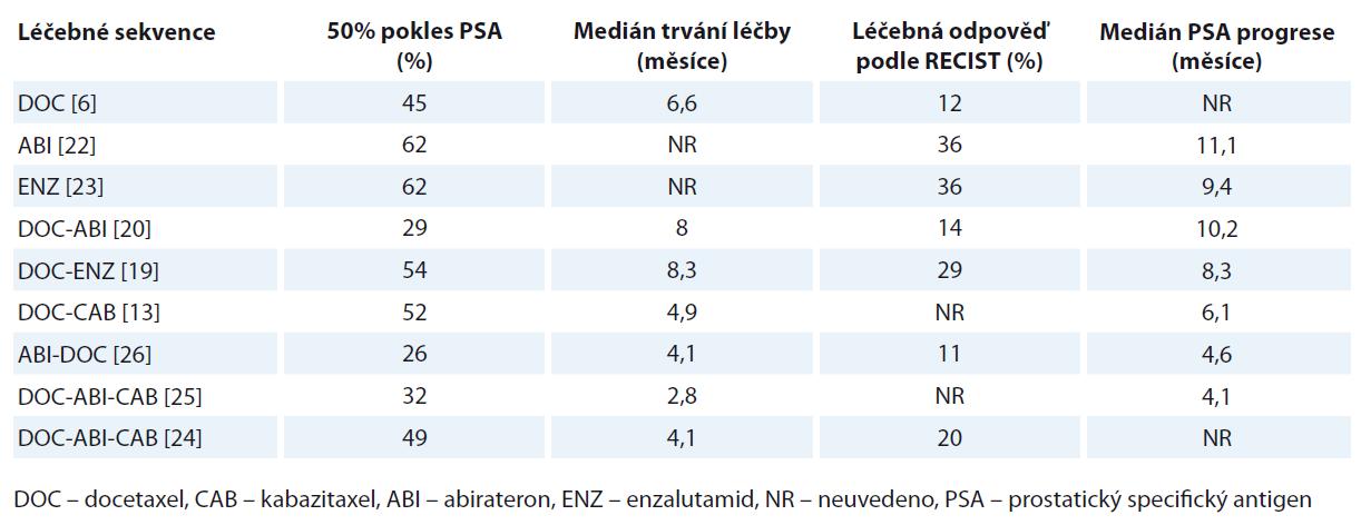 Účinnost léčebných sekvencí v léčbě mCRCP.