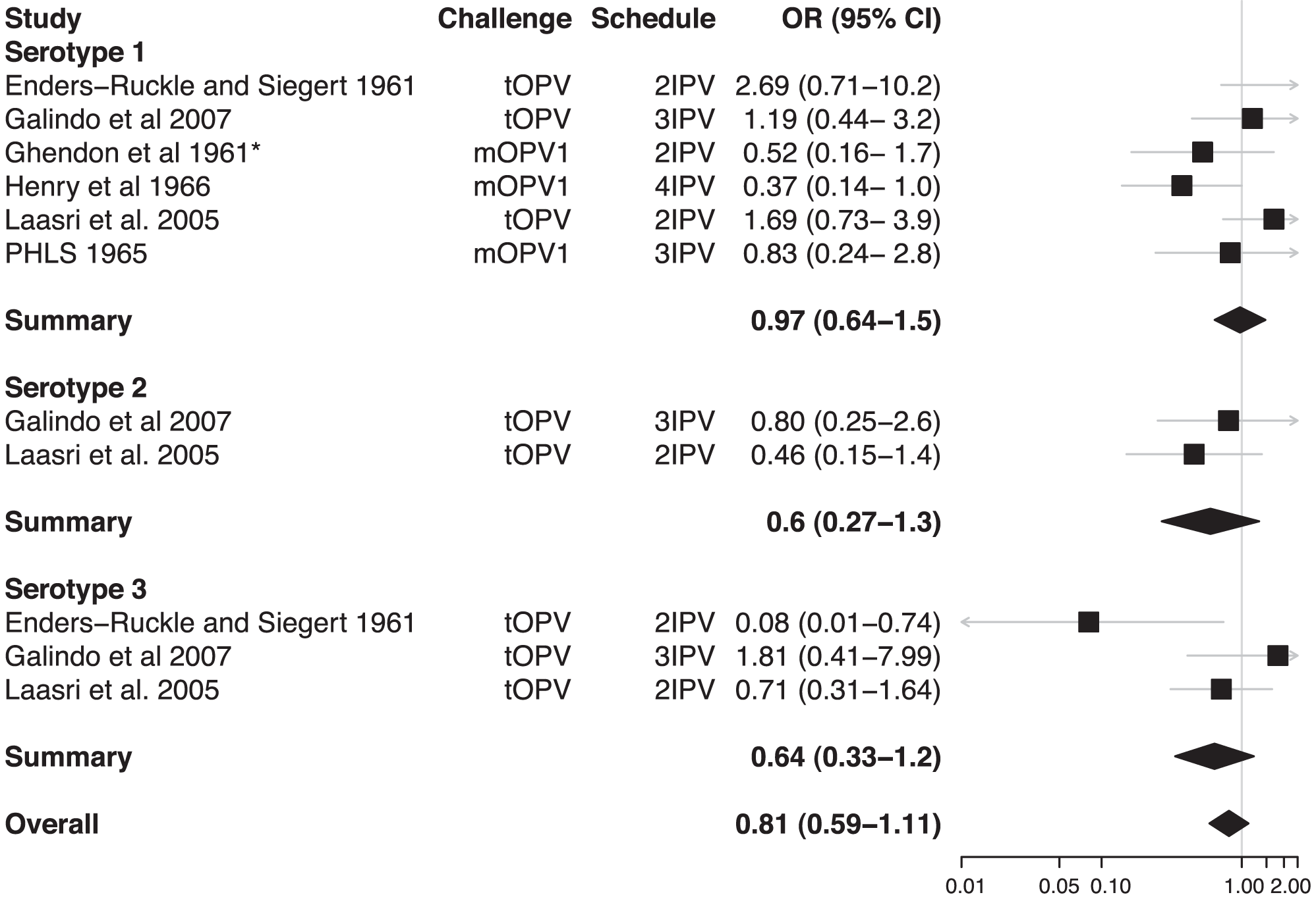 Relative odds of shedding vaccine poliovirus after challenge among individuals vaccinated with IPV compared with unvaccinated individuals.