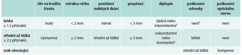 Klasifikace závažnosti EO dle EUGOGO 2008 a 2016 a ATA 2011 a 2016.