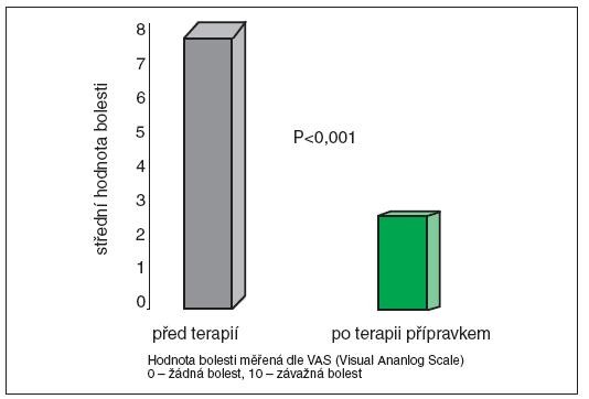 Klodronát (Bonefos®), významně snížil skóre bolesti u karcinomu prostaty Heidenreich, A., Hofmann, R., Engelmann, U.H. et al. The use of bisphosphonate for the palliative treatment of painful bone metastasis due to hormone refractory prostate cancer. J. Urol. 2001, 165(1), p. 136-140.