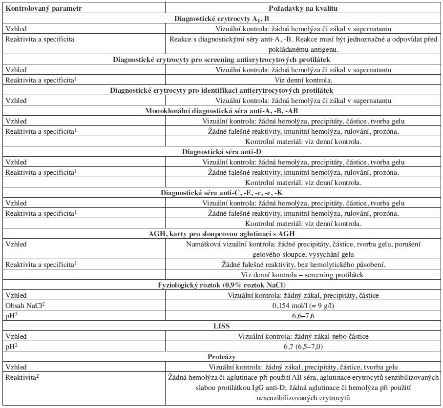 Příloha 1. Kontrola jednotlivých šarží diagnostik.
