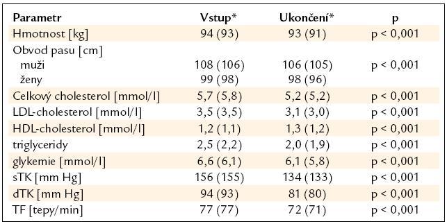 Změna sledovaných parametrů v průběhu studie.