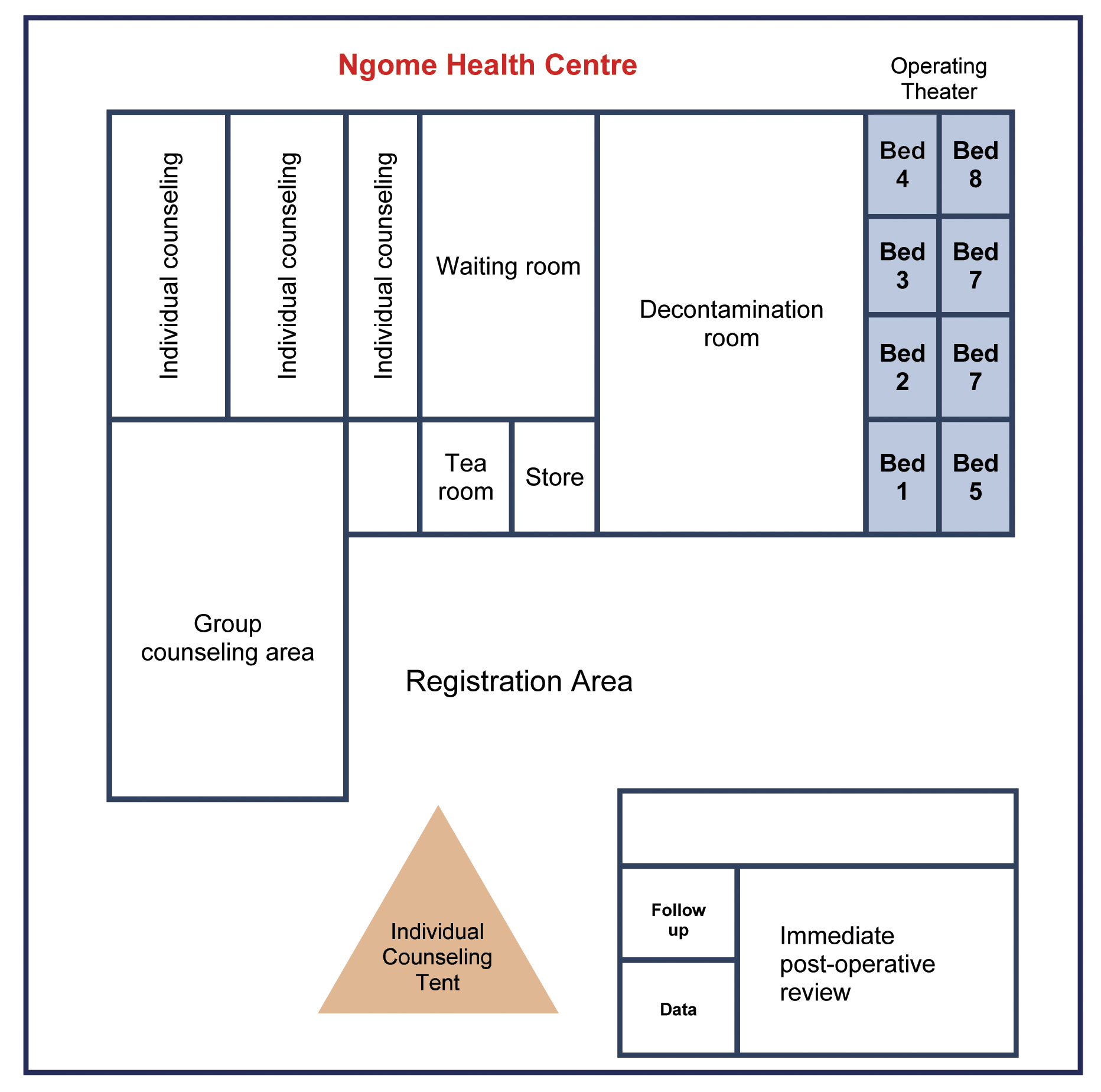 The layout of Ngome Health Centre.