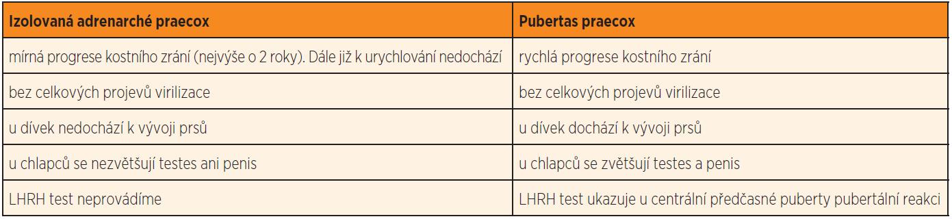 Odlišení izolované adrenarché praecox a předčasné puberty.